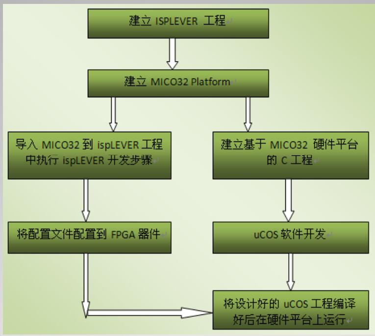 LATTICE FPGA MICO32 uCOS开发流程图